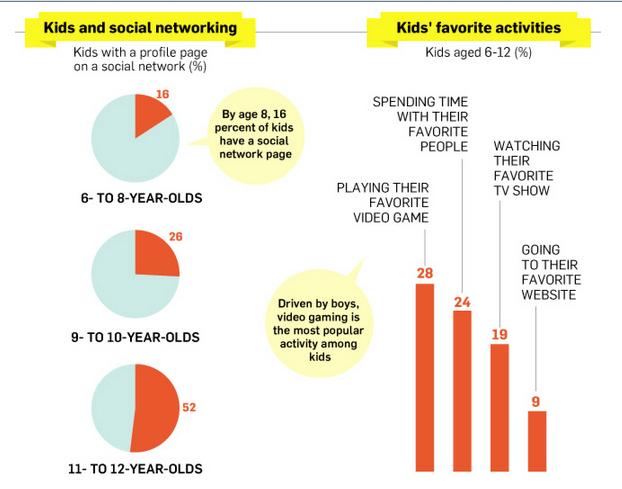 enfants et réseaux sociaux - Activités favorites des enfants